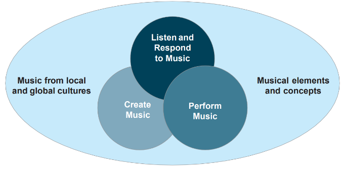 Primary and Lower Secondary Music Framework.png